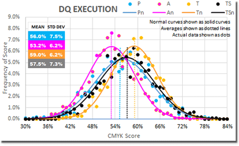Decision Quotient DQ - score spread statistics - CMYK - execution